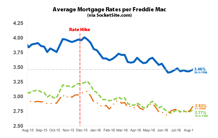 Benchmark Mortgage Rate Inches up, Odds of a Rate Hike Hold