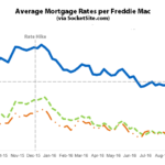 Benchmark Mortgage Rate Ticks down but Odds of a Rate Hike Jump
