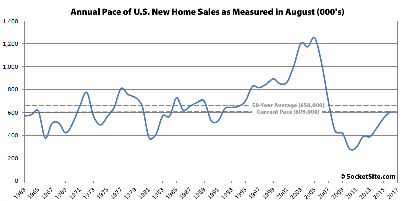 Pace of New U.S. Home Sales Back below Average but up in the West