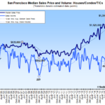 Home Sales Up in SF as Median Price Drops the Most since 2011