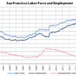Record High Employment in San Francisco and the Valley