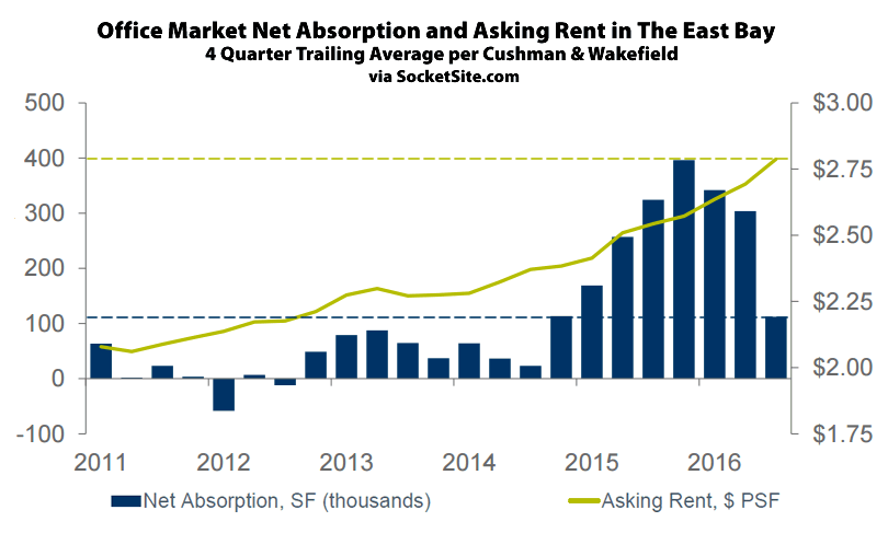 Spillover Demand from SF Slows but East Bay Office Rents Tick Up