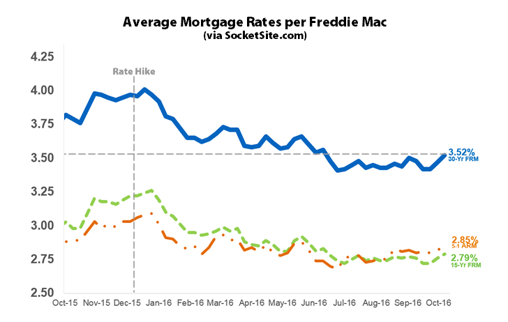 Benchmark Mortgage Rate Hits Four-Month High, Odds of a Hike Up