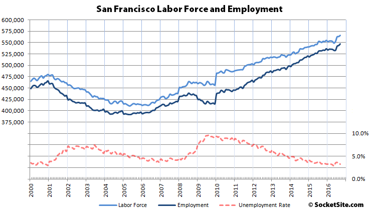 Bay Area Employment Hits a New High
