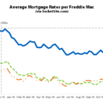 Benchmark Mortgage Rate Hits 16-Month High, Hike Nearly Certain