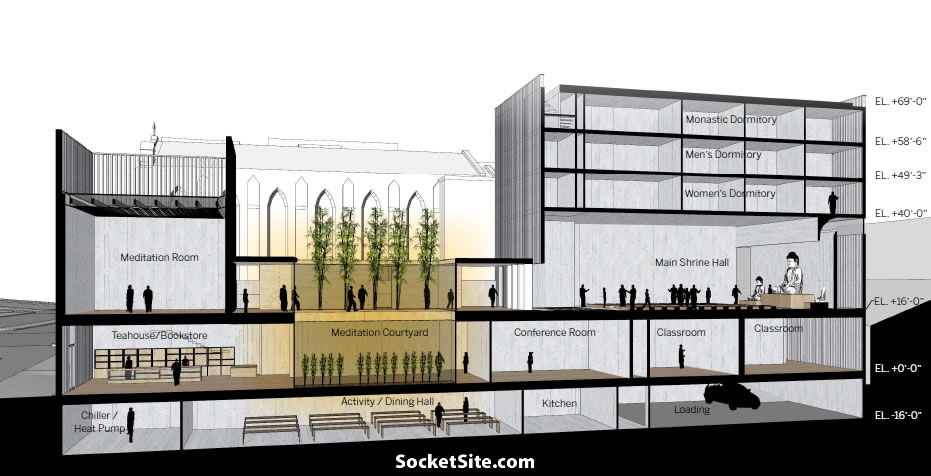 Socketsite The Plans For A Modern Buddhist Temple And Dormitory On Van Ness