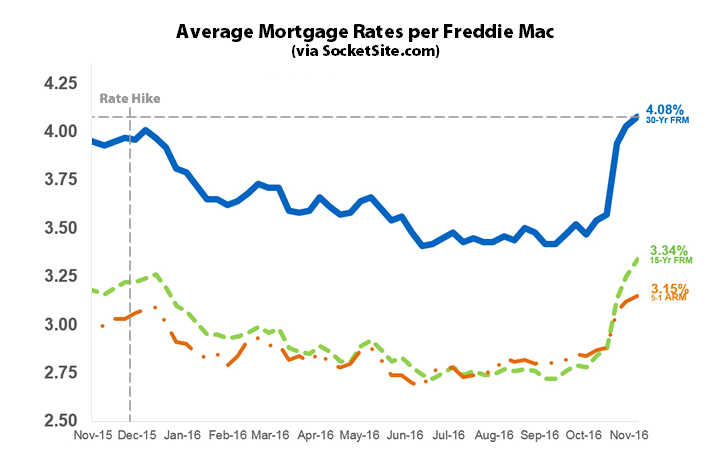 Mortgage Rates near Two-Year High, Probability of a Hike: 99%