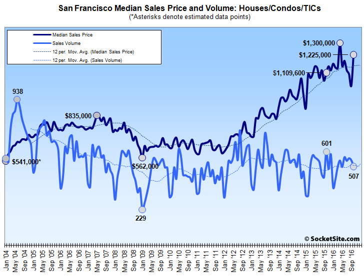 Bay Area Home Sales Drop, Mix Drives Median Price Jump in SF