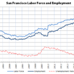 Unemployment Rates Drop but Employment Slips in SF and East Bay