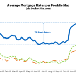 Benchmark Mortgage Rate Dips but Begins the Year above 4 Percent