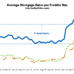 Mortgage Rates Slip, Odds of a Hike in June