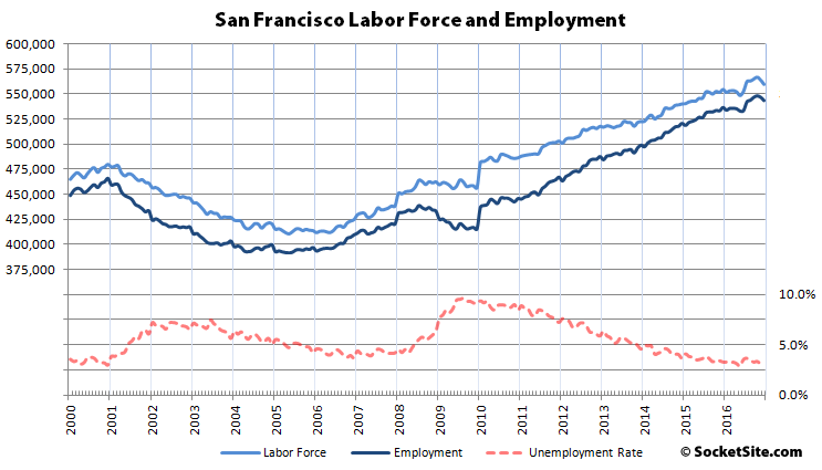 Employment Drops in San Francisco and the East Bay