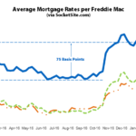 Mortgage Rates Hold, Probability of a Hike in May