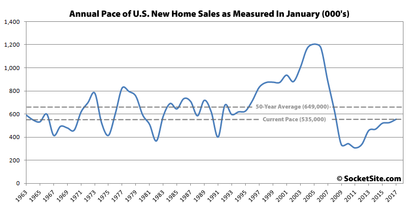 New U.S. Home Sales and Inventory Tick Up