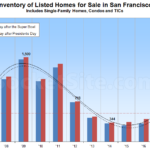 Inventory of Homes for Sale in S.F. Ticks Up Post Presidents Day