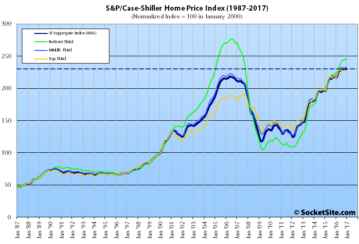 Case-Shiller: Home prices set 30-month high in December