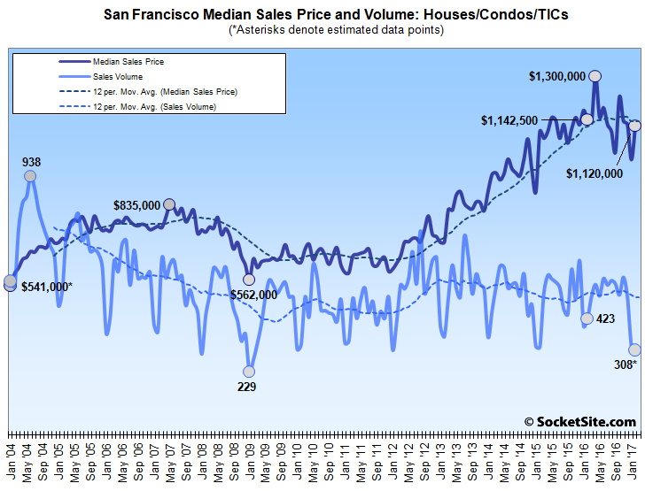San Francisco Home Sales Drop to a Five-Year Low