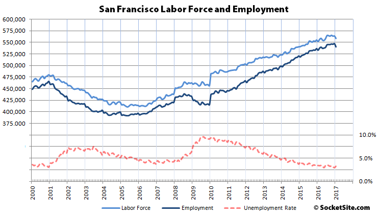 Employment in S.F. and the East Bay Just Dropped the Most since 2009