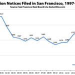 Twenty Years of Eviction History in San Francisco