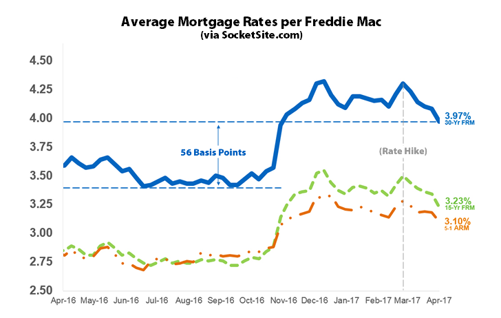 Average mortgage rate drops to 5-month low