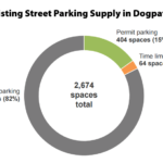The Draft Plan to Radically Change Parking in This Neighborhood
