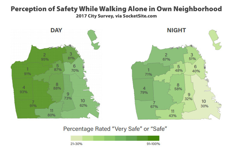 City Survey Says: San Franciscans Are Feeling Less Safe