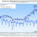 Bay Area Home Sales Slip, Slowest April in Six Years