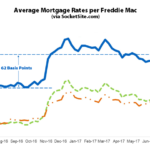 Benchmark Mortgage Rate Back over 4 Percent