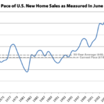 New Home Sales in the U.S. Inch up, Inventory Hits Eight-Year High