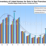 Inventory of Homes for Sale in S.F. Appears to Have Plateaued