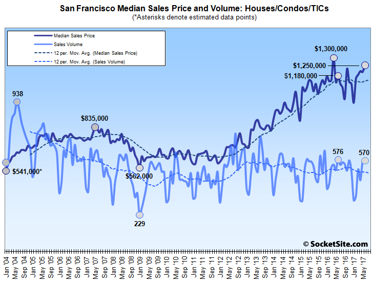 Bay Area Home Sales and Prices Moved Rather Unevenly in June
