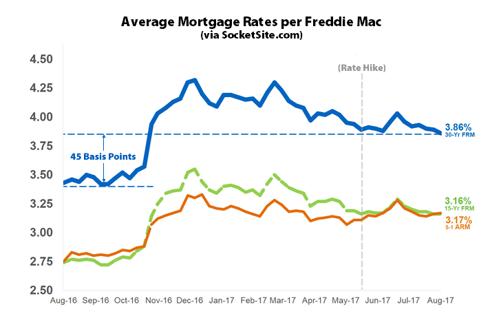 Benchmark Mortgage Rate Drops to New 2017 Low