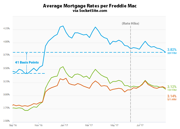 Benchmark Mortgage Rate Drops along with Odds of a Hike