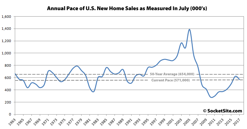 U.S.  new home sales fall in July