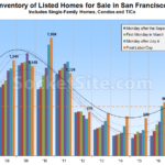 Inventory of Homes for Sale in San Francisco on the Rise