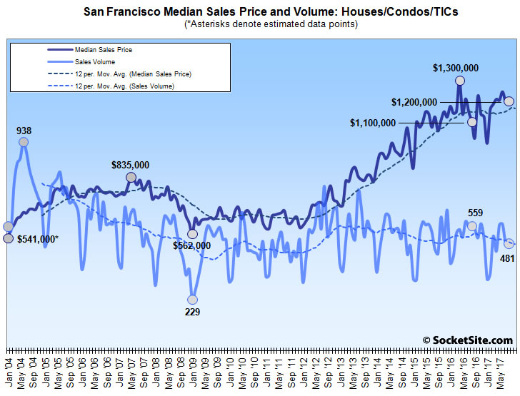 San Francisco Home Sales Take a Hit