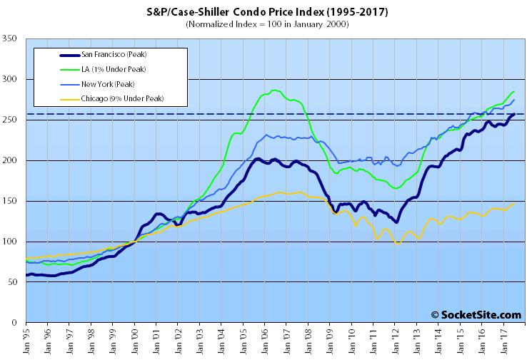 USA house price growth accelerates in August - S&P/Case-Shiller