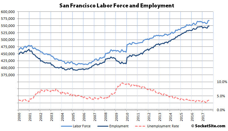 Employment in SF Hits Record High but Unemployment Ticks up Too