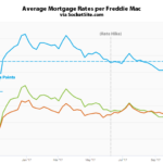 Mortgage Rates on the Move as Odds of a Rate Hike Hold
