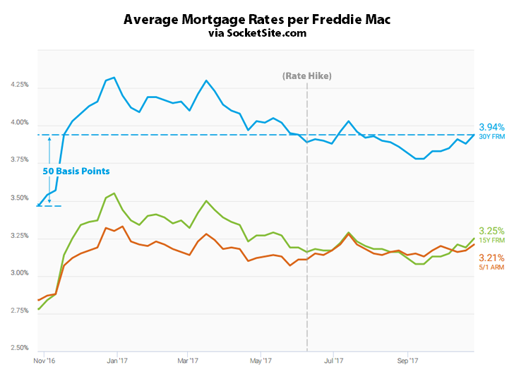 Mortgage Rates Inch up, Odds of a Hike over 98 Percent