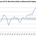 New Home Sales in the U.S. Jump with Inventory at an 8-Year High