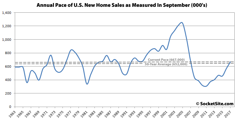 New Home Sales Jumped 18.9% in September, Ten-Year High