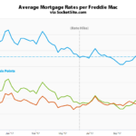 Mortgage Rates Slip, Odds of a Rate Hike Hits 100 Percent
