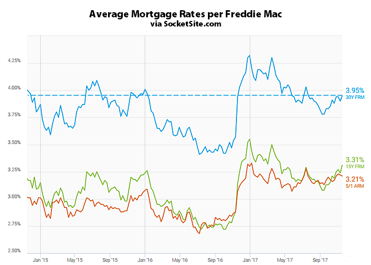 Mortgage Rates Tick Up, Odds of a Rate Hike Holding at 100 Percent