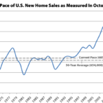 New U.S. Home Sales Above Average, Inventory at an 8-Year High