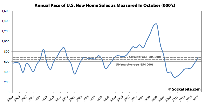 United States new-home sales up 6.2 percent in October