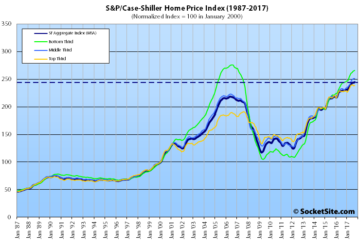 Indexes for Bay Area Home Values Inch Up