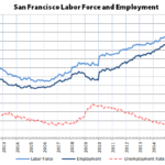 San Francisco and Bay Area Employment Slip from Record Highs