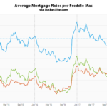 Benchmark Mortgage Rate Holding Under 4 Percent