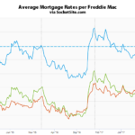 Benchmark Mortgage Rate Inching Up, Ending 2017 Around 4%